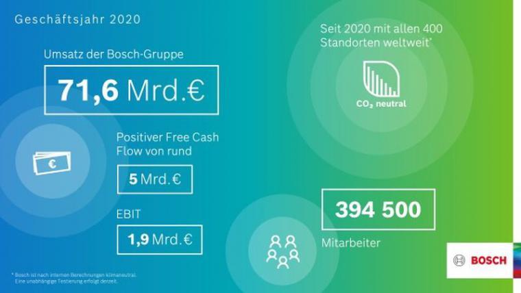 Bosch_2020